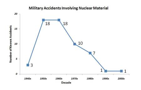 nuclear-accidents-graph