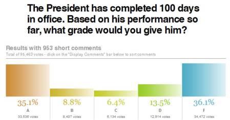 100-days-poll