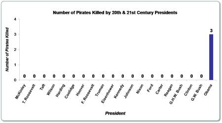number-of-pirates-killed